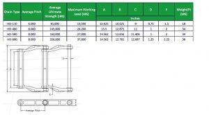 Cast Drag Chain HD110/HD480/HD580 For Heavy Duty Industry