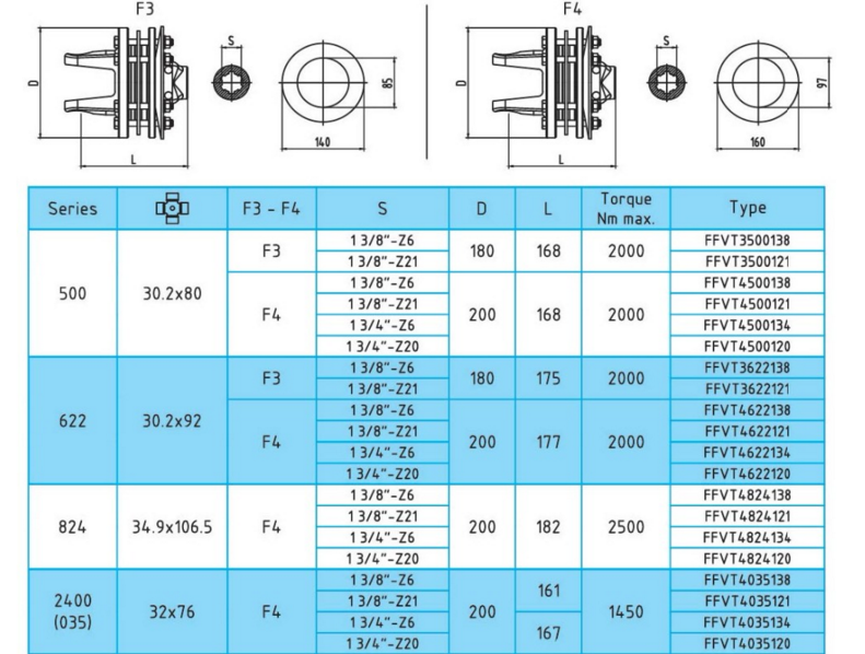 Friction torque limiter FFVT3-FFVT4 Series, PTO drive shaft for agricultural machines, China manufacturer OEM / ODM - 201